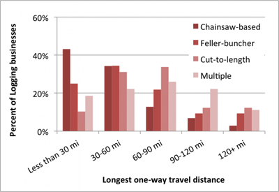 chart-long-one-way