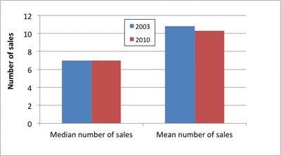 chart-number-of-sales