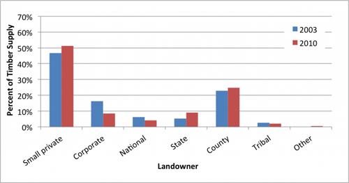 chart-ownership-2003-2010