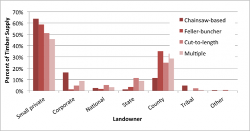 chart-ownership-2010-by-system