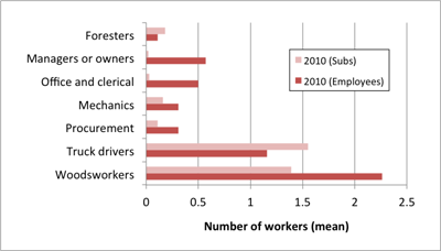 chart-type-workers