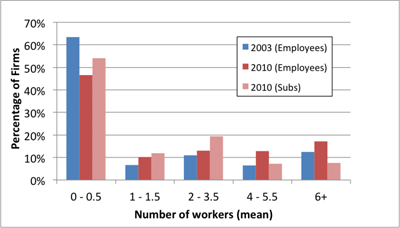 chart-workers