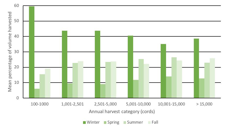 2018 Blogging Logging – Seasonality and production (week 8