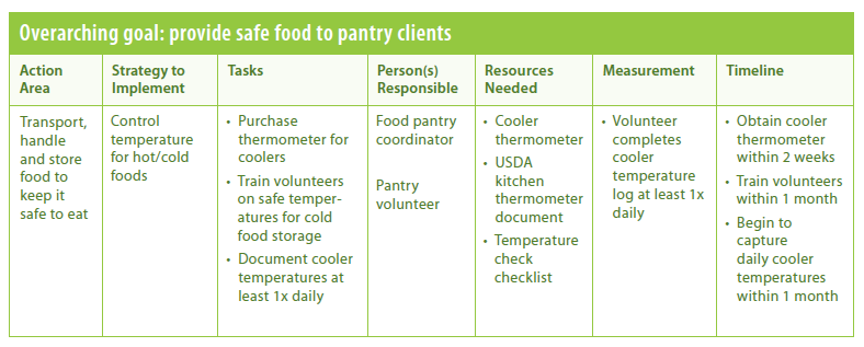 Develop Your Action Plan Safe and Healthy Food Pantries Project – Action Plan