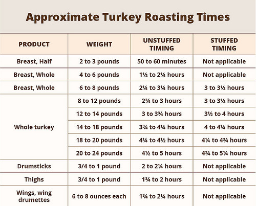 Cooking The Thanksgiving Turkey Oven Deep Fryer Frozen