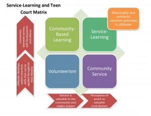 Service Learning Teen Court Matrix