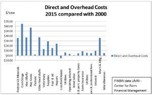 cost-chart
