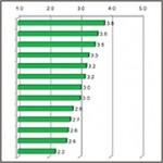 Leadership-Part-2-8-11_graph2