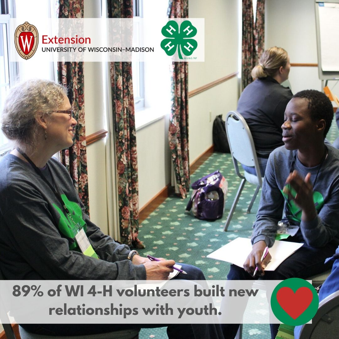 89% of WI 4-H volunteers built new relationships with youth.