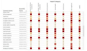 table of invasive species impact scores